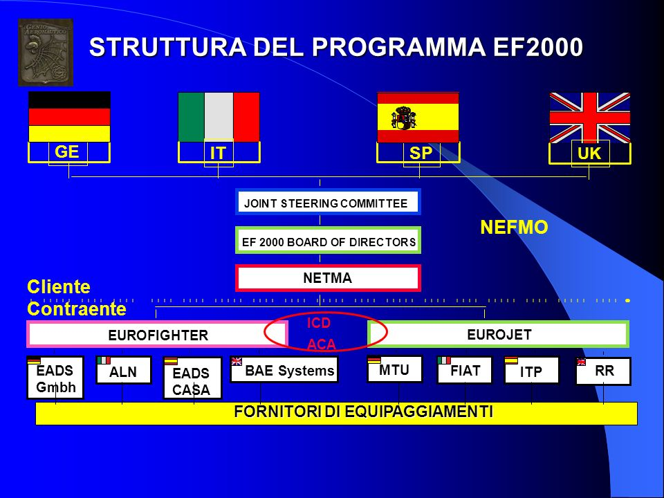 EF 2000 BOARD OF DIRECTORS JOINT STEERING COMMITTEE NETMA EUROFIGHTER EUROJET EADS CASA FORNITORI DI EQUIPAGGIAMENTI ICD ACA UK IT BAE SystemsEADS Gmb