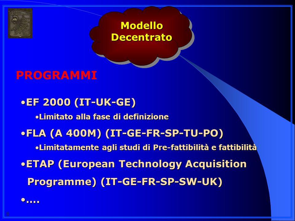 88 EF 2000 (IT-UK-GE)EF 2000 (IT-UK-GE) Limitato alla fase di definizioneLimitato alla fase di definizione FLA (A 400M) (IT-GE-FR-SP-TU-PO)FLA (A 400M) (IT-GE-FR-SP-TU-PO) Limitatamente agli studi di Pre-fattibilità e fattibilitàLimitatamente agli studi di Pre-fattibilità e fattibilità ETAP (European Technology AcquisitionETAP (European Technology Acquisition Programme) (IT-GE-FR-SP-SW-UK) Programme) (IT-GE-FR-SP-SW-UK) ….….