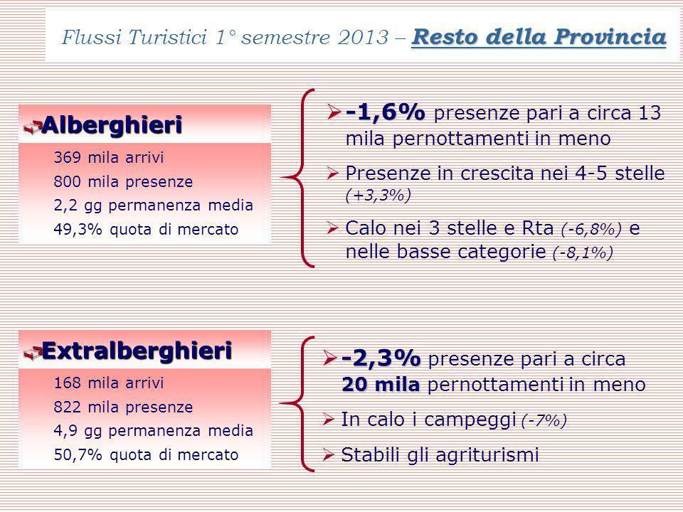 Resto della Provincia Flussi Turistici 1° semestre 2013 – Resto della Provincia Alberghieri Alberghieri 369 mila arrivi 800 mila presenze 2,2 gg permanenza media 49,3% quota di mercato -1,6% -1,6% presenze pari a circa 13 mila pernottamenti in meno Presenze in crescita nei 4-5 stelle (+3,3%) Calo nei 3 stelle e Rta (-6,8%) e nelle basse categorie (-8,1%) Extralberghieri Extralberghieri 168 mila arrivi 822 mila presenze 4,9 gg permanenza media 50,7% quota di mercato -2,3% 20 mila -2,3% presenze pari a circa 20 mila pernottamenti in meno In calo i campeggi (-7%) Stabili gli agriturismi