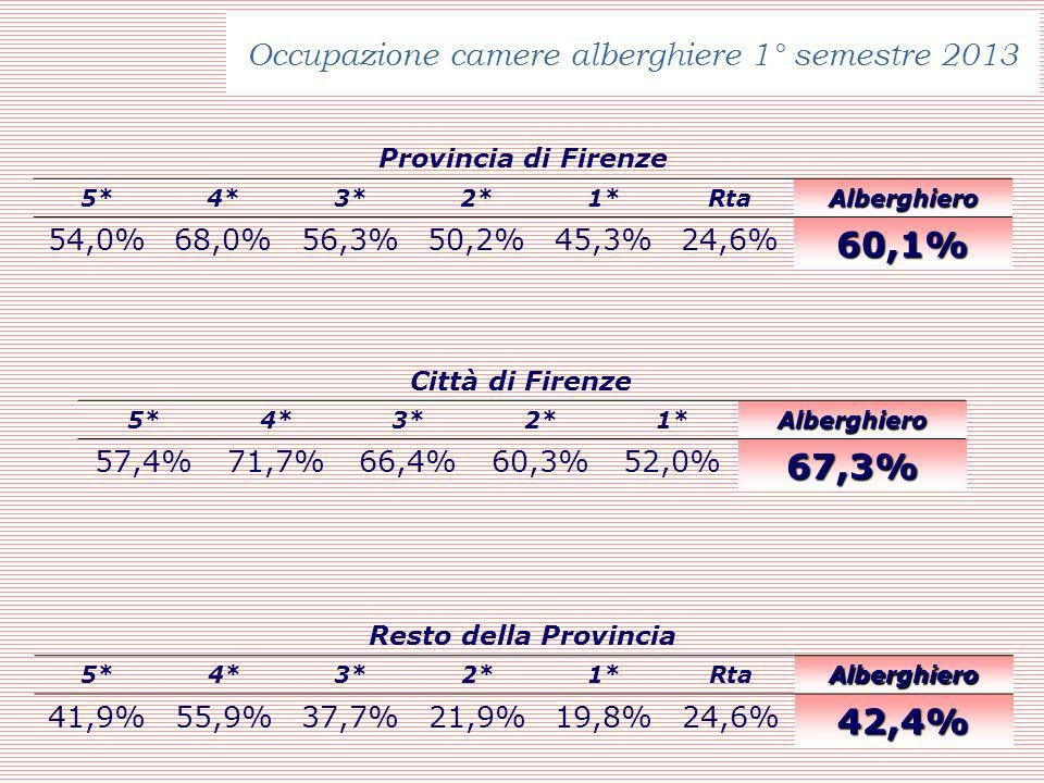 Occupazione camere alberghiere 1° semestre 2013 Provincia di Firenze 5*4*3*2*1*RtaAlberghiero 54,0%68,0%56,3%50,2%45,3%24,6%60,1% Resto della Provincia 5*4*3*2*1*RtaAlberghiero 41,9%55,9%37,7%21,9%19,8%24,6%42,4% Città di Firenze 5*4*3*2*1*Alberghiero 57,4%71,7%66,4%60,3%52,0%67,3%