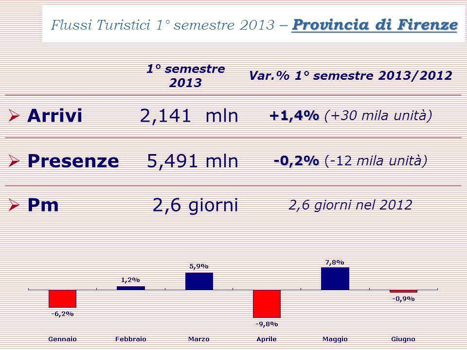 Provincia di Firenze Flussi Turistici 1° semestre 2013 – Provincia di Firenze 1° semestre 2013 Var.% 1° semestre 2013/2012 Arrivi 2,141 mln +1,4% +1,4% (+30 mila unità) Presenze5,491 mln -0,2% -0,2% (-12 mila unità) Pm2,6 giorni 2,6 giorni nel 2012