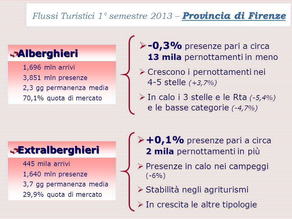 Provincia di Firenze Flussi Turistici 1° semestre 2013 – Provincia di Firenze Alberghieri Alberghieri 1,696 mln arrivi 3,851 mln presenze 2,3 gg permanenza media 70,1% quota di mercato -0,3% 13 mila -0,3% presenze pari a circa 13 mila pernottamenti in meno Crescono i pernottamenti nei 4-5 stelle (+3,7%) In calo i 3 stelle e le Rta (-5,4%) e le basse categorie (-4,7%) Extralberghieri Extralberghieri 445 mila arrivi 1,640 mln presenze 3,7 gg permanenza media 29,9% quota di mercato +0,1% 2 mila +0,1% presenze pari a circa 2 mila pernottamenti in più Presenze in calo nei campeggi (-6%) Stabilità negli agriturismi In crescita le altre tipologie