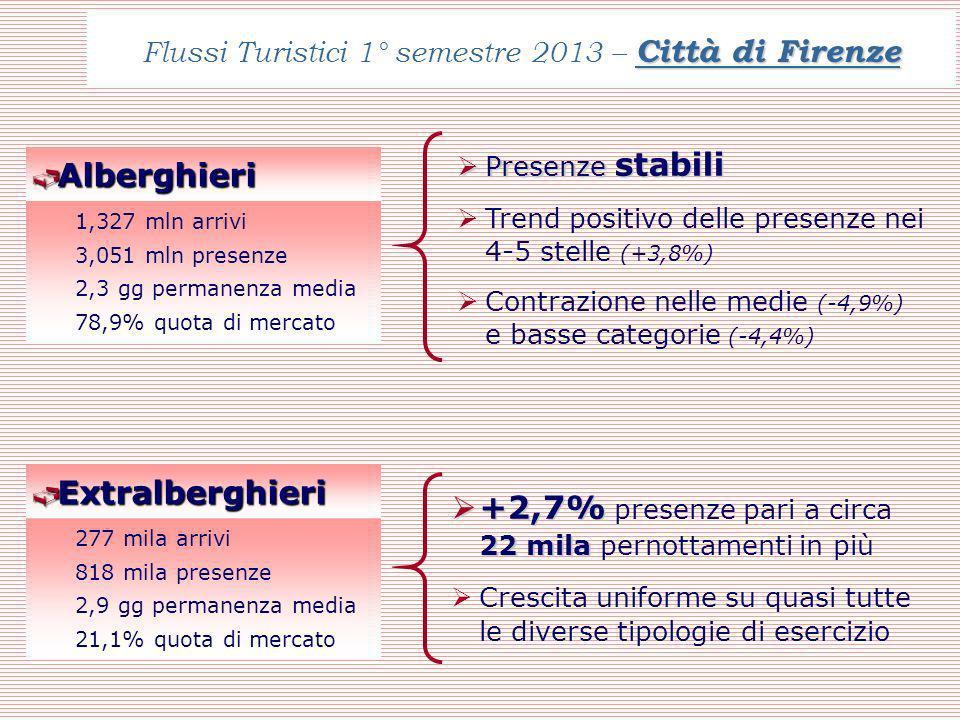 Città di Firenze Flussi Turistici 1° semestre 2013 – Città di Firenze Alberghieri Alberghieri 1,327 mln arrivi 3,051 mln presenze 2,3 gg permanenza media 78,9% quota di mercato Presenze stabili Presenze stabili Trend positivo delle presenze nei 4-5 stelle (+3,8%) Contrazione nelle medie (-4,9%) e basse categorie (-4,4%) Extralberghieri Extralberghieri 277 mila arrivi 818 mila presenze 2,9 gg permanenza media 21,1% quota di mercato +2,7% 22 mila +2,7% presenze pari a circa 22 mila pernottamenti in più Crescita uniforme su quasi tutte le diverse tipologie di esercizio