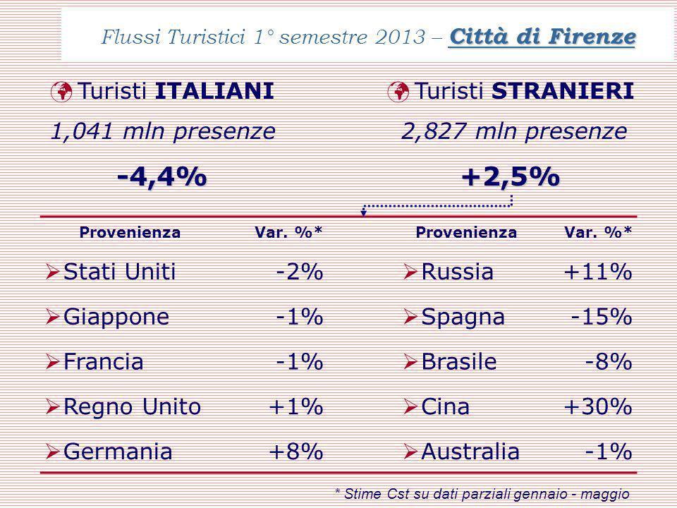 Città di Firenze Flussi Turistici 1° semestre 2013 – Città di Firenze ProvenienzaVar.