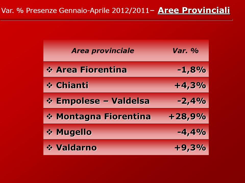 Aree Provinciali Var. % Presenze Gennaio-Aprile 2012/2011 – Aree Provinciali Area provincialeVar.