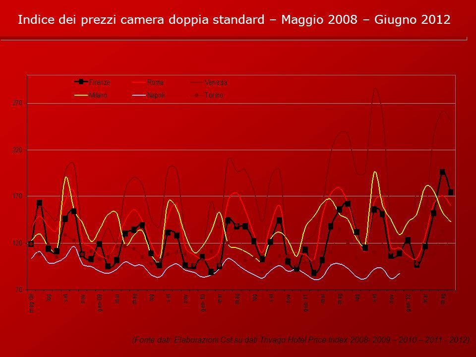 (Fonte dati: Elaborazioni Cst su dati Trivago Hotel Price Index 2008- 2009 – 2010 – 2011 - 2012) Indice dei prezzi camera doppia standard – Maggio 2008 – Giugno 2012