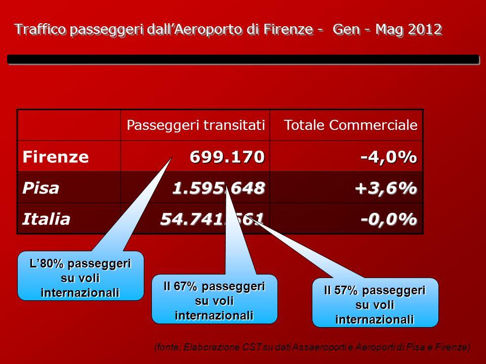 Traffico passeggeri dallAeroporto di Firenze - Gen - Mag 2012 Passeggeri transitatiTotale Commerciale Firenze699.170-4,0% Pisa1.595.648+3,6% Italia54.741.561-0,0% (fonte: Elaborazione CST su dati Assaeroporti e Aeroporti di Pisa e Firenze) L80% passeggeri su voli internazionali Il 67% passeggeri su voli internazionali Il 57% passeggeri su voli internazionali