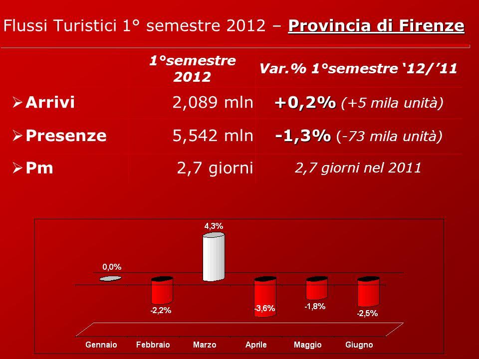 Provincia di Firenze Flussi Turistici 1° semestre 2012 – Provincia di Firenze 1°semestre 2012 Var.% 1°semestre 12/11 Arrivi2,089 mln +0,2% +0,2% (+5 mila unità) Presenze5,542 mln -1,3% -1,3% (-73 mila unità) Pm2,7 giorni 2,7 giorni nel 2011