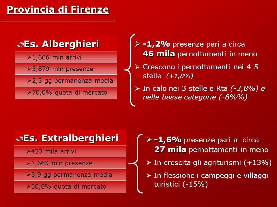 Provincia di Firenze Es. Alberghieri Es.