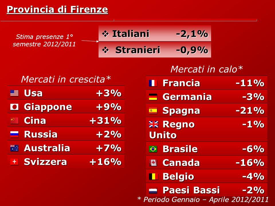 Italiani Italiani-2,1% Stranieri Stranieri-0,9% Provincia di Firenze Mercati in crescita*Usa+3% Giappone+9% Cina+31% Russia+2% Australia+7% Svizzera+16% Mercati in calo*Francia-11% Germania-3% Spagna-21% Regno Unito -1% Brasile-6% Canada-16% Belgio-4% Paesi Bassi -2% * Periodo Gennaio – Aprile 2012/2011 Stima presenze 1° semestre 2012/2011