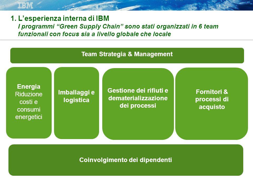 1. Lesperienza interna di IBM I programmi Green Supply Chain sono stati organizzati in 6 team funzionali con focus sia a livello globale che locale Fo