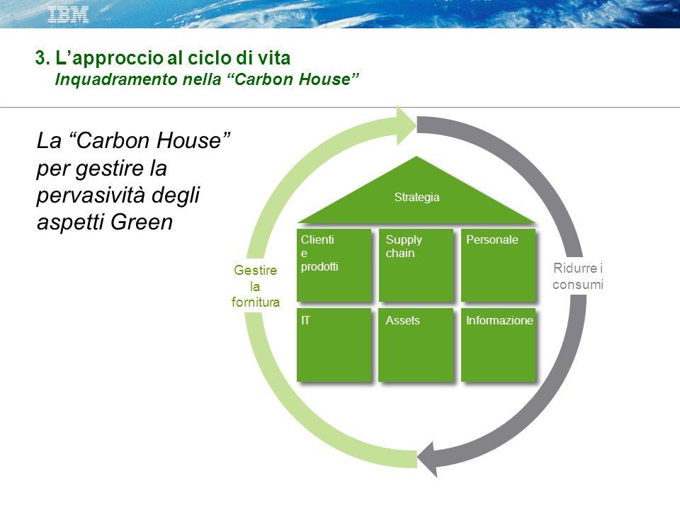 Strategia Clienti e prodotti Supply chain Personale ITAssetsInformazione Gestire la fornitura Ridurre i consumi La Carbon House per gestire la pervasività degli aspetti Green 3.