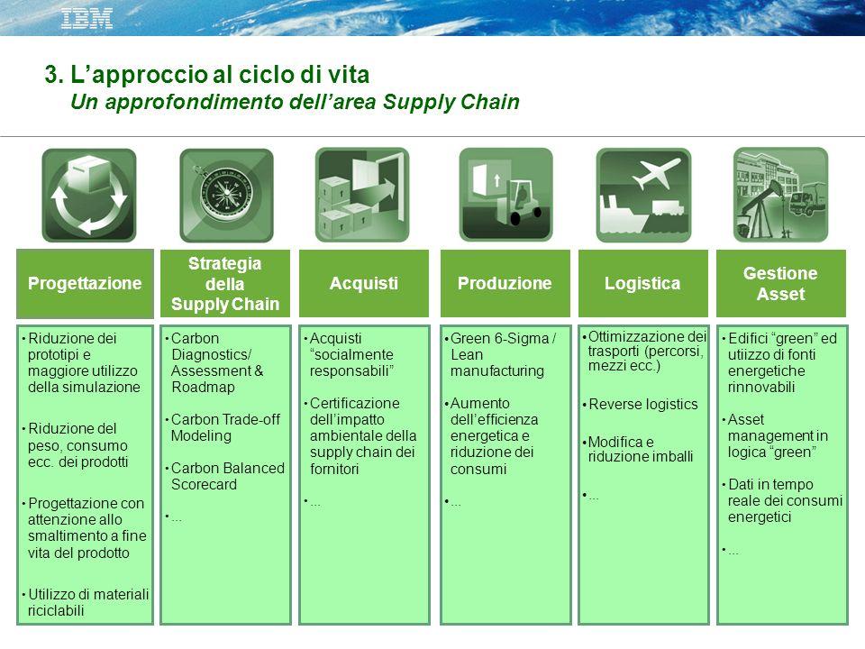 Progettazione Strategia della Supply Chain Produzione Gestione Asset Logistica Acquisti Riduzione dei prototipi e maggiore utilizzo della simulazione Riduzione del peso, consumo ecc.