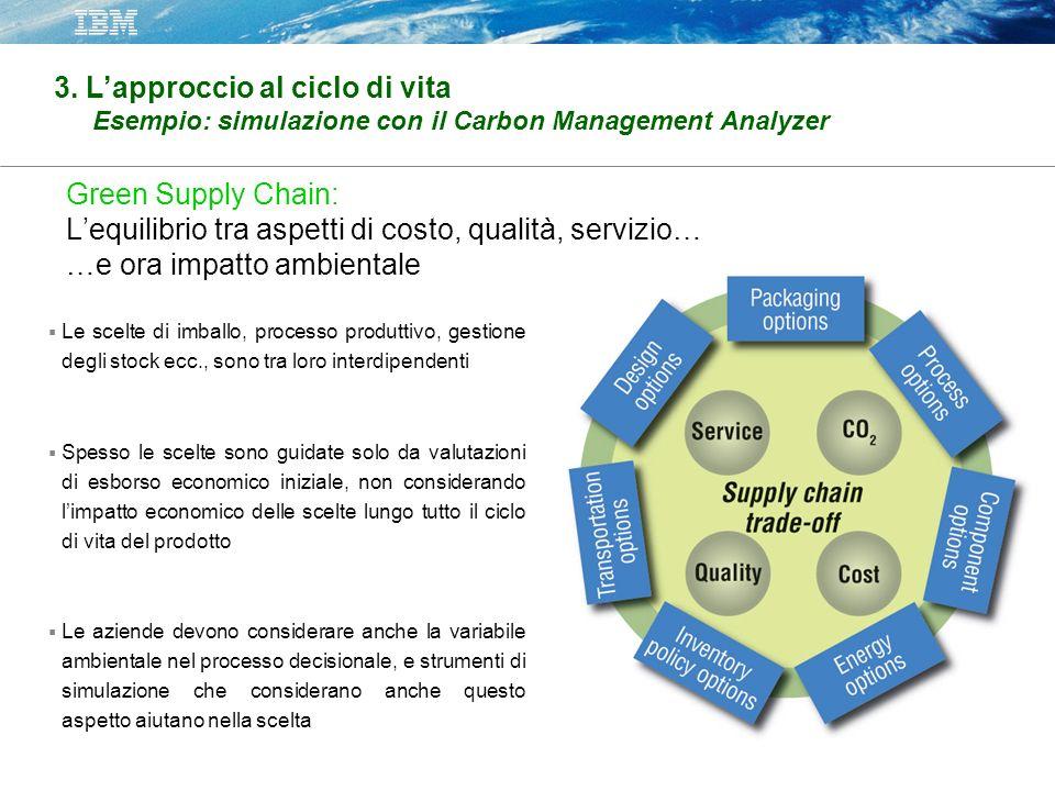 Green Supply Chain: Lequilibrio tra aspetti di costo, qualità, servizio… …e ora impatto ambientale Le scelte di imballo, processo produttivo, gestione
