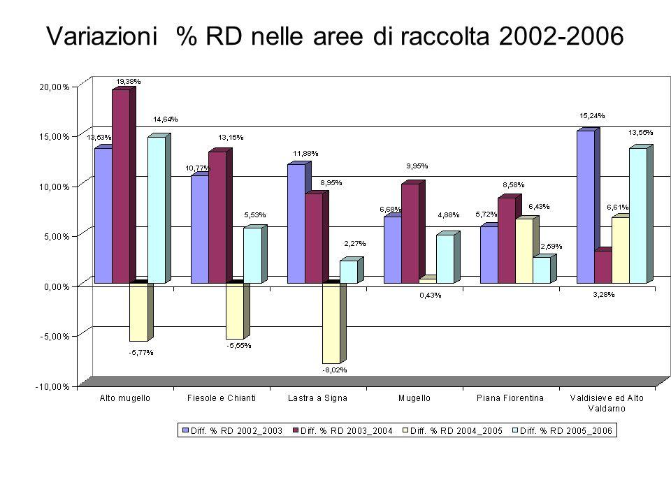 Comune di Firenze andamento della RD per frazione merceologica (2002-2006)