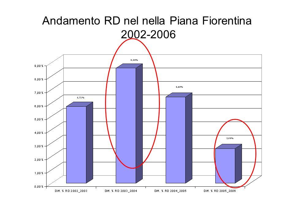 Andamento delle frazioni merceologiche nella Piana Fiorentina 2003-2004