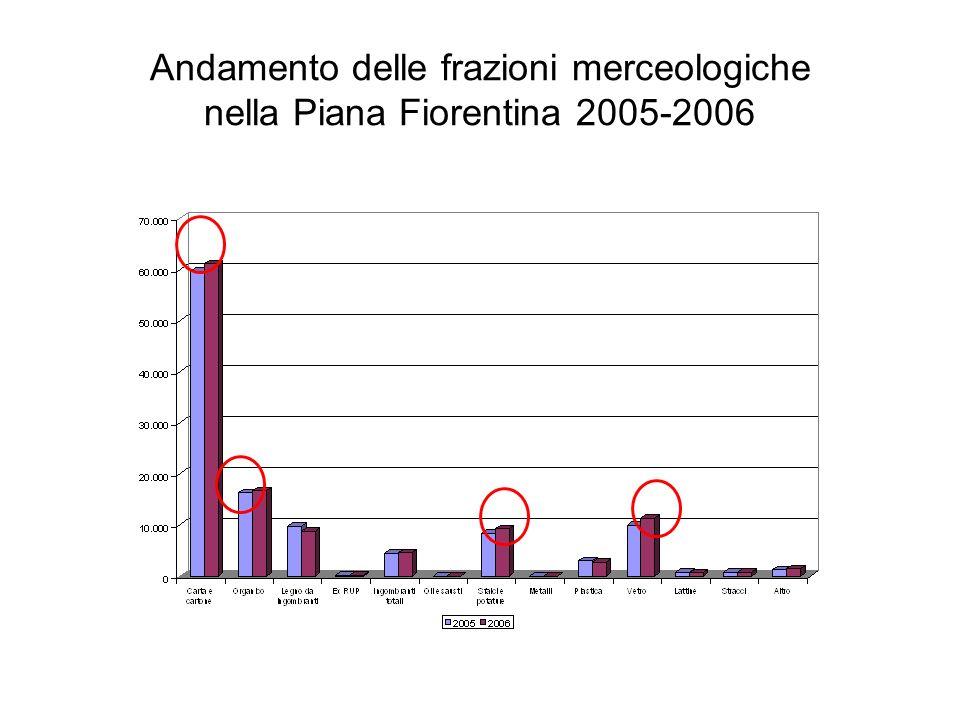 Frazione organica nei comuni della Piana Fiorentina (2002-2006)