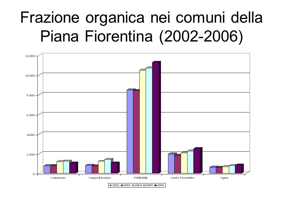 Frazione merceologiche RD Comune di Firenze (2006)