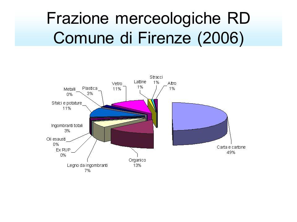 Andamento RD nella Valdisieve ed Alto Valdarno 2002-2006