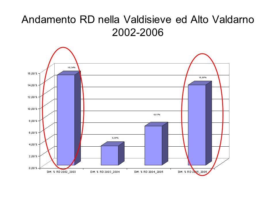 Andamento delle frazioni merceologiche nella Valdisieve ed Alto Valdarno 2002-2003