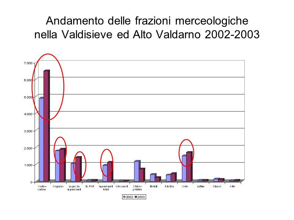 Andamento delle frazioni merceologiche nella Valdisieve ed Alto Valdarno 2005-2006