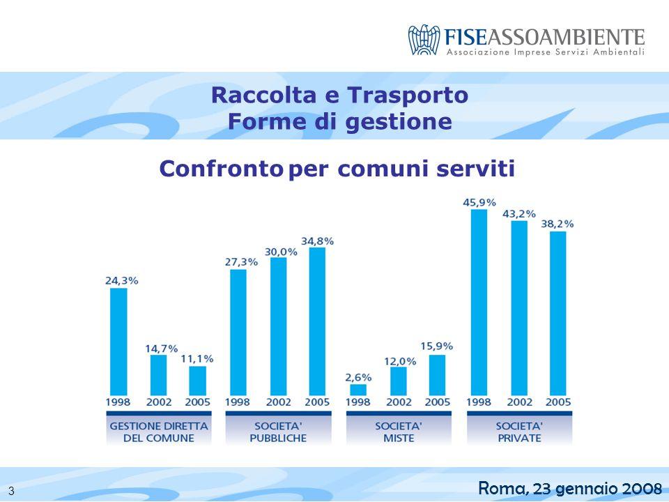 Roma, 23 gennaio 2008 Confronto per comuni serviti Raccolta e Trasporto Forme di gestione 3