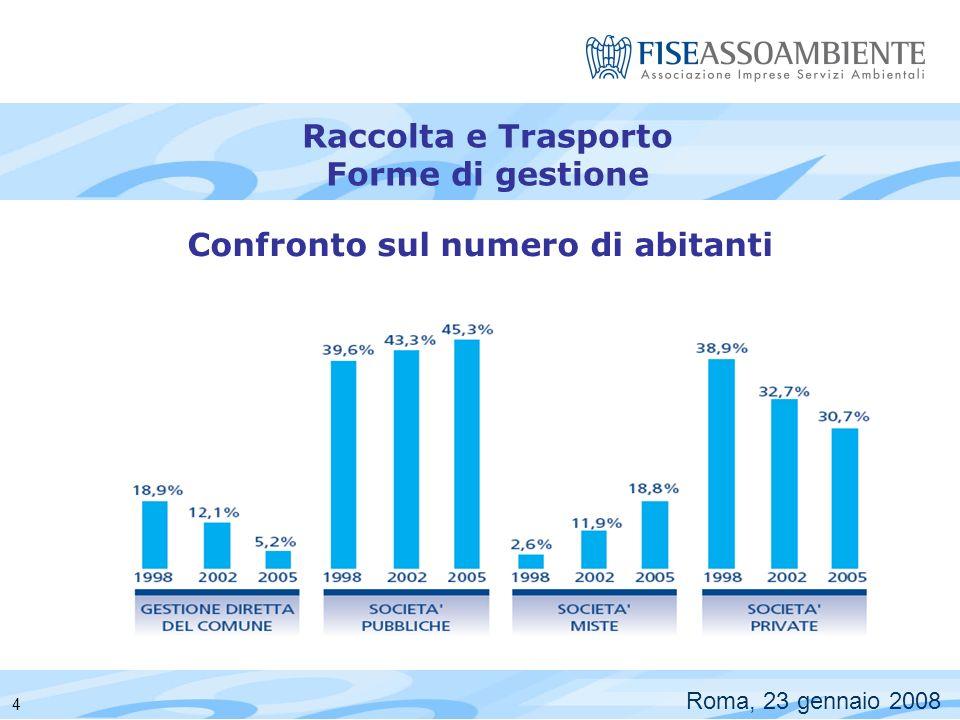 Raccolta Differenziata Roma, 23 gennaio 2008 9 Forme di Gestione Confronto 2002/2005