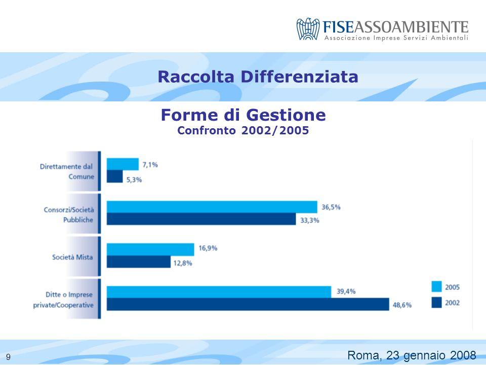 Raccolta Differenziata Roma, 23 gennaio 2008 Numero di abitanti 1.772.541 13.238.029 9.082.130 21.085.857 45.178.557 10