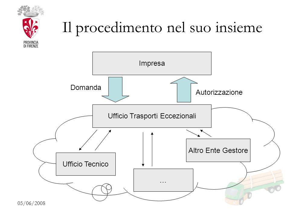 05/06/2008 Il procedimento nel suo insieme Impresa Ufficio Trasporti Eccezionali Domanda Autorizzazione Ufficio Tecnico Altro Ente Gestore …