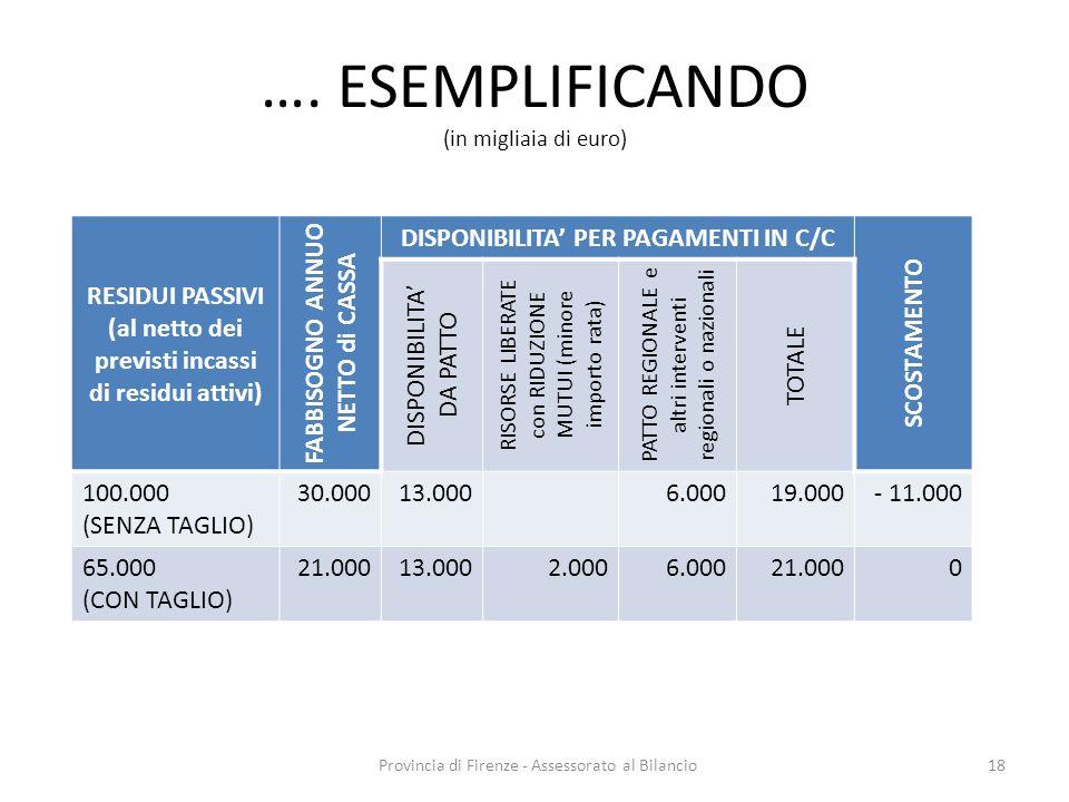 Provincia di Firenze - Assessorato al Bilancio18 …. ESEMPLIFICANDO (in migliaia di euro) RESIDUI PASSIVI (al netto dei previsti incassi di residui att