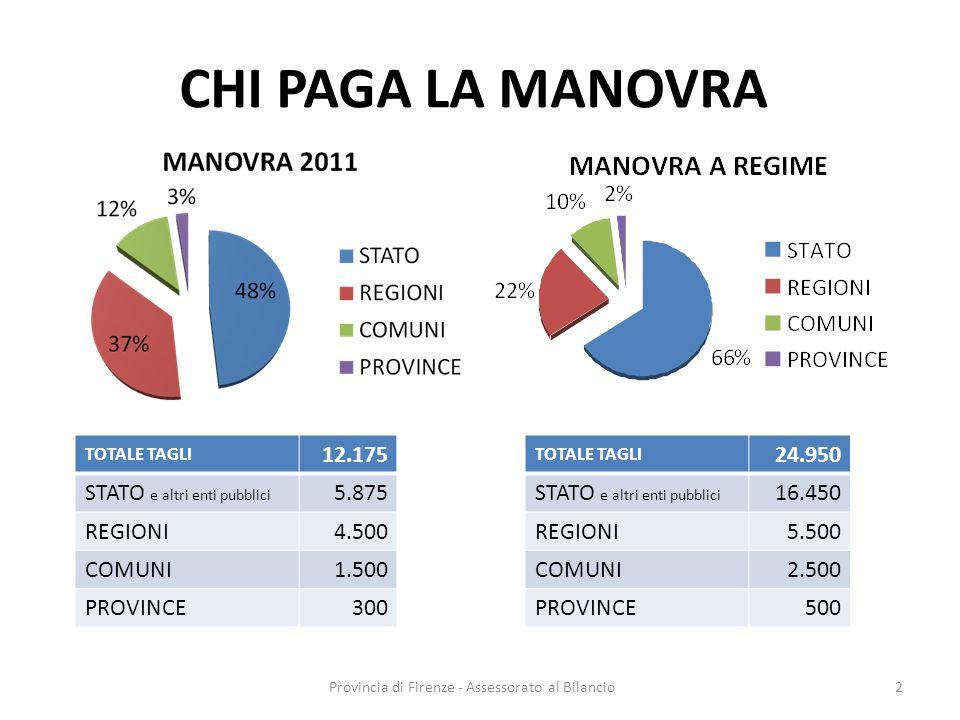 Provincia di Firenze - Assessorato al Bilancio2 CHI PAGA LA MANOVRA TOTALE TAGLI 12.175 STATO e altri enti pubblici 5.875 REGIONI4.500 COMUNI1.500 PROVINCE300 TOTALE TAGLI 24.950 STATO e altri enti pubblici 16.450 REGIONI5.500 COMUNI2.500 PROVINCE500