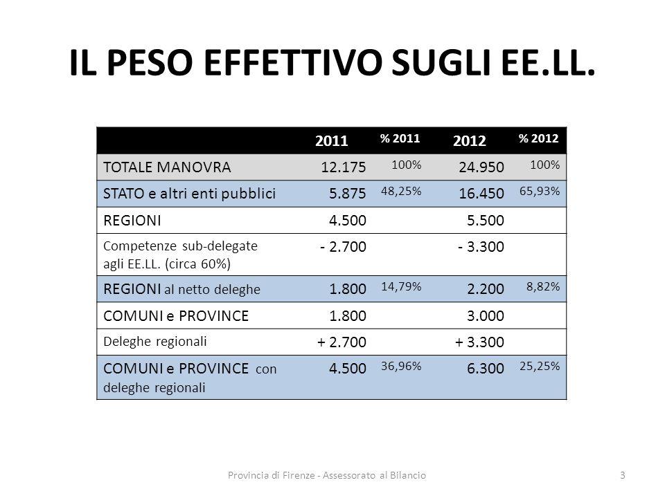 Provincia di Firenze - Assessorato al Bilancio3 IL PESO EFFETTIVO SUGLI EE.LL. 2011 % 2011 2012 % 2012 TOTALE MANOVRA12.175 100% 24.950 100% STATO e a