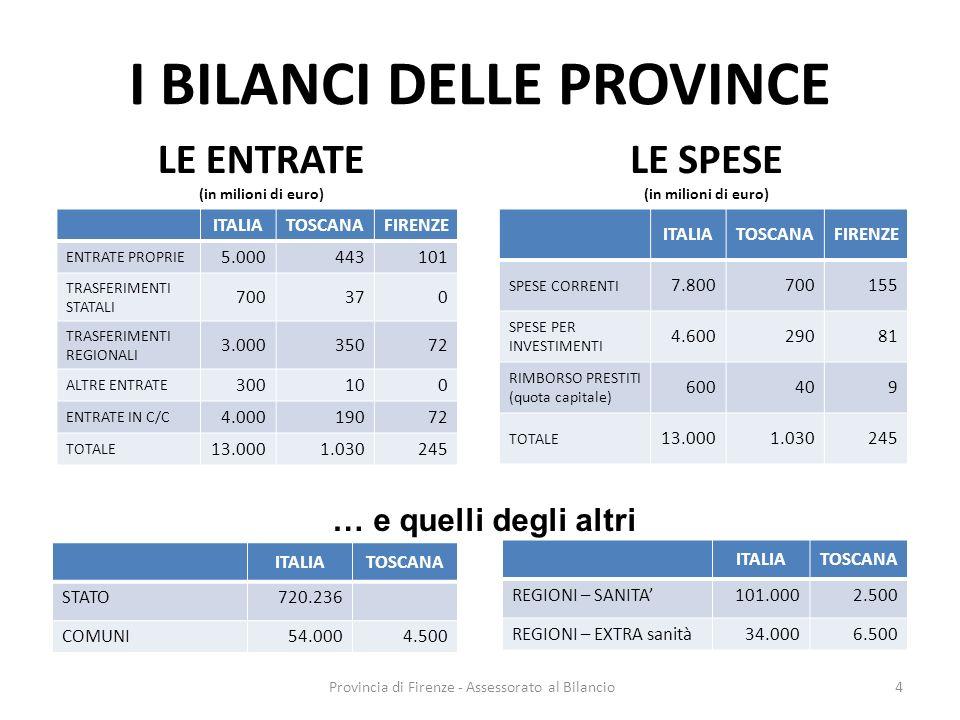 Provincia di Firenze - Assessorato al Bilancio4 I BILANCI DELLE PROVINCE ITALIATOSCANAFIRENZE ENTRATE PROPRIE 5.000443101 TRASFERIMENTI STATALI 700370 TRASFERIMENTI REGIONALI 3.00035072 ALTRE ENTRATE 300100 ENTRATE IN C/C 4.00019072 TOTALE 13.0001.030245 ITALIATOSCANAFIRENZE SPESE CORRENTI 7.800700155 SPESE PER INVESTIMENTI 4.60029081 RIMBORSO PRESTITI (quota capitale) 600409 TOTALE 13.0001.030245 LE ENTRATE (in milioni di euro) LE SPESE (in milioni di euro) ITALIATOSCANA STATO720.236 COMUNI54.0004.500 ITALIATOSCANA REGIONI – SANITA101.0002.500 REGIONI – EXTRA sanità34.0006.500 … e quelli degli altri