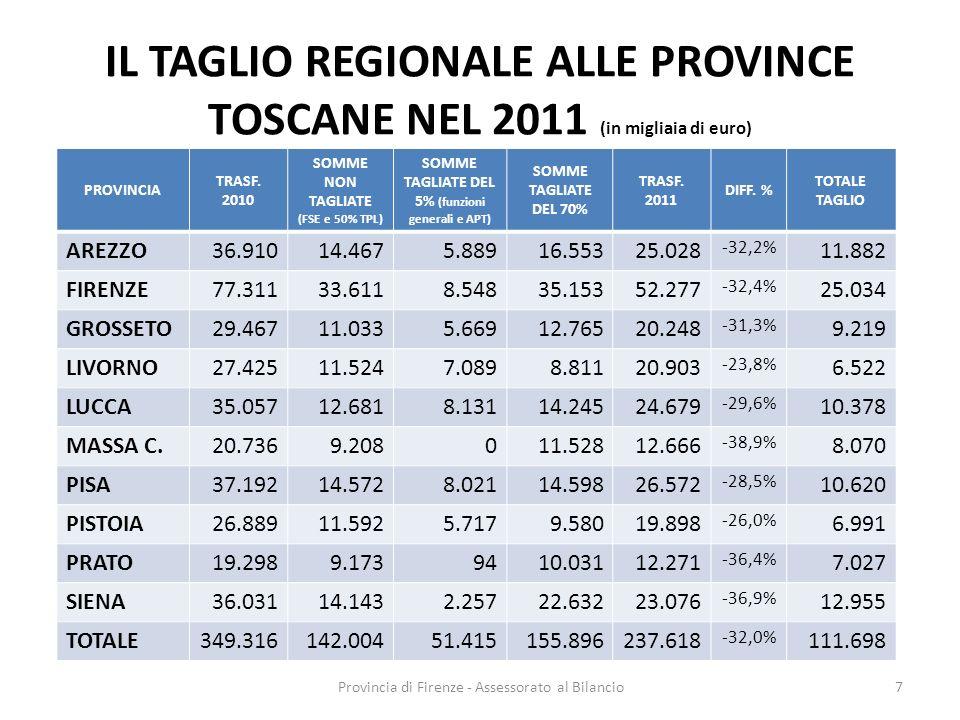 Provincia di Firenze - Assessorato al Bilancio7 IL TAGLIO REGIONALE ALLE PROVINCE TOSCANE NEL 2011 (in migliaia di euro) PROVINCIA TRASF. 2010 SOMME N