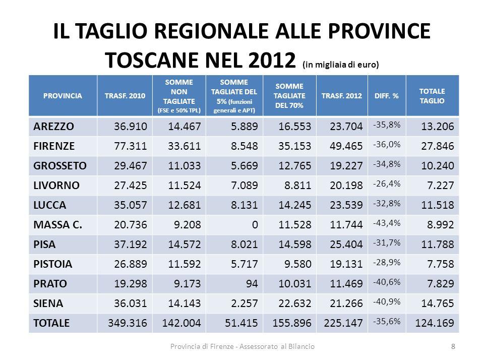 Provincia di Firenze - Assessorato al Bilancio8 IL TAGLIO REGIONALE ALLE PROVINCE TOSCANE NEL 2012 (in migliaia di euro) PROVINCIATRASF. 2010 SOMME NO