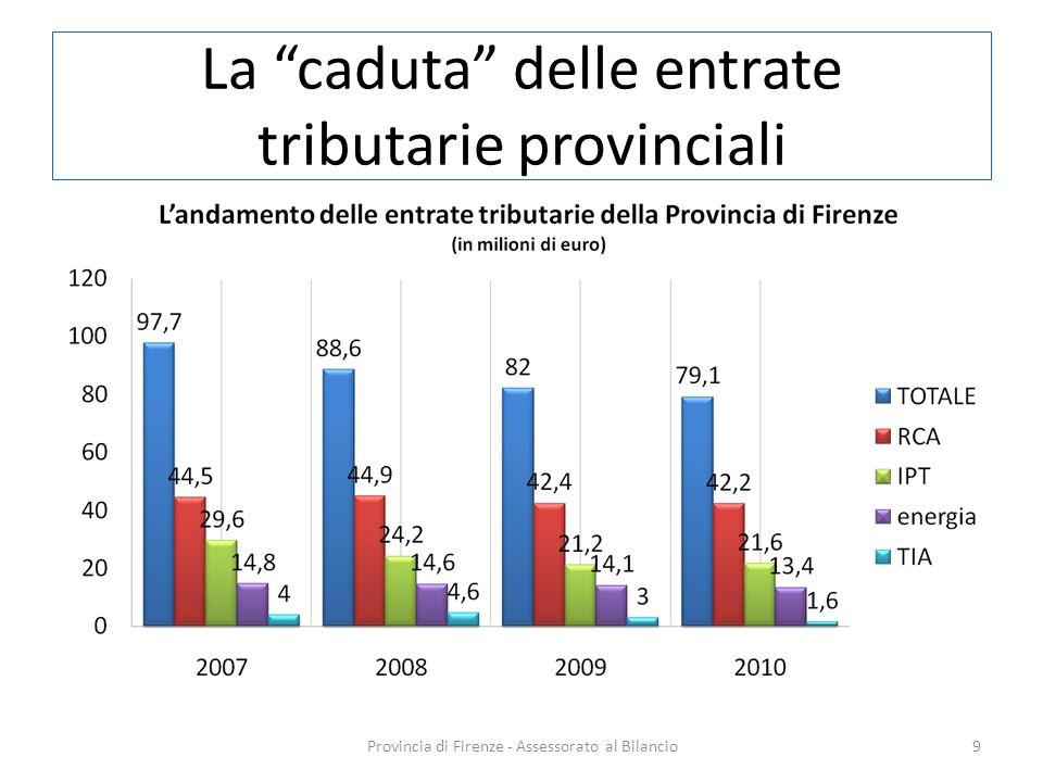 La caduta delle entrate tributarie provinciali Provincia di Firenze - Assessorato al Bilancio9