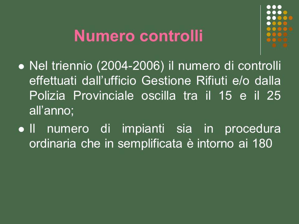 Numero controlli Nel triennio (2004-2006) il numero di controlli effettuati dallufficio Gestione Rifiuti e/o dalla Polizia Provinciale oscilla tra il 15 e il 25 allanno; Il numero di impianti sia in procedura ordinaria che in semplificata è intorno ai 180