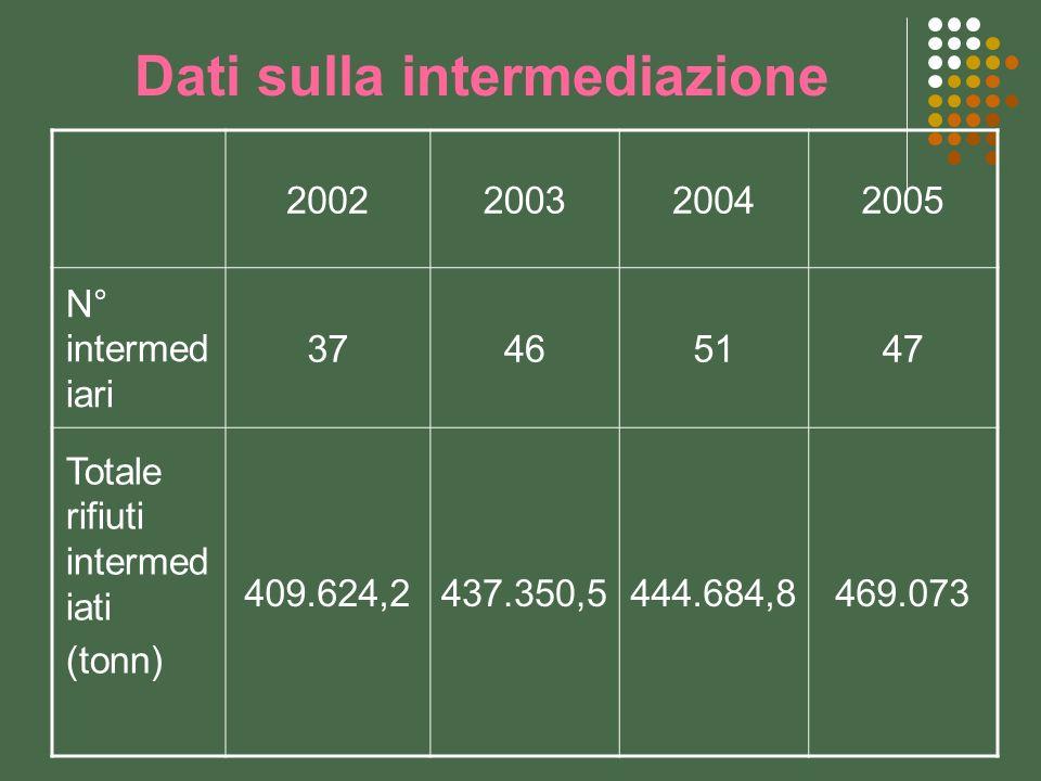 Dati sulla intermediazione 2002200320042005 N° intermed iari 37465147 Totale rifiuti intermed iati (tonn) 409.624,2437.350,5444.684,8469.073