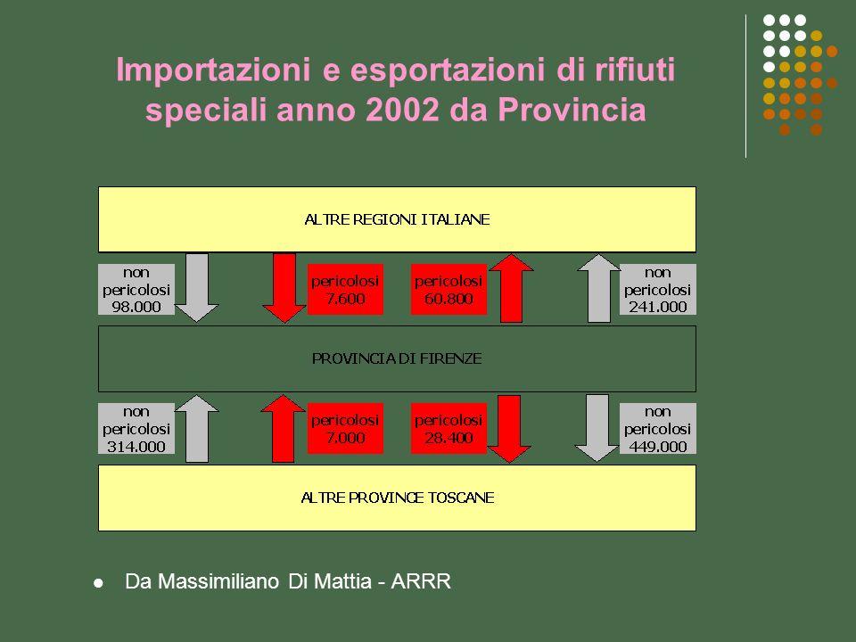 Importazioni e esportazioni di rifiuti speciali anno 2002 da Provincia Da Massimiliano Di Mattia - ARRR