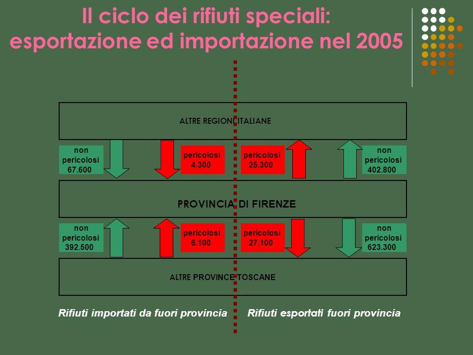 Il ciclo dei rifiuti speciali: esportazione ed importazione nel 2005 non pericolosi 67.600 pericolosi 4.300 pericolosi 25.300 non pericolosi 402.800 n