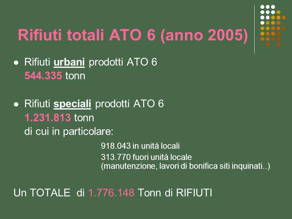 Rifiuti totali ATO 6 (anno 2005) Rifiuti urbani prodotti ATO 6 544.335 tonn Rifiuti speciali prodotti ATO 6 1.231.813 tonn di cui in particolare: 918.043 in unità locali 313.770 fuori unità locale (manutenzione, lavori di bonifica siti inquinati..) Un TOTALE di 1.776.148 Tonn di RIFIUTI