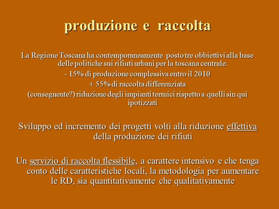 produzione e raccolta La Regione Toscana ha contemporaneamente posto tre obbiettivi alla base delle politiche sui rifiuti urbani per la toscana centrale: - 15% di produzione complessiva entro il 2010 + 55% di raccolta differenziata (conseguente ) riduzione degli impianti termici rispetto a quelli sin qui ipotizzati Sviluppo ed incremento dei progetti volti alla riduzione effettiva della produzione dei rifiuti Un servizio di raccolta flessibile, a carattere intensivo e che tenga conto delle caratteristiche locali, la metodologia per aumentare le RD, sia quantitativamente che qualitativamente