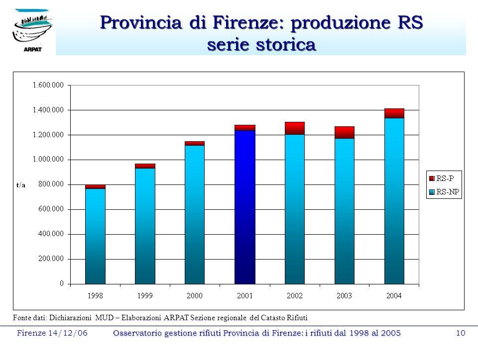 Firenze 14/12/06Osservatorio gestione rifiuti Provincia di Firenze: i rifiuti dal 1998 al 200510 Provincia di Firenze: produzione RS serie storica Fon