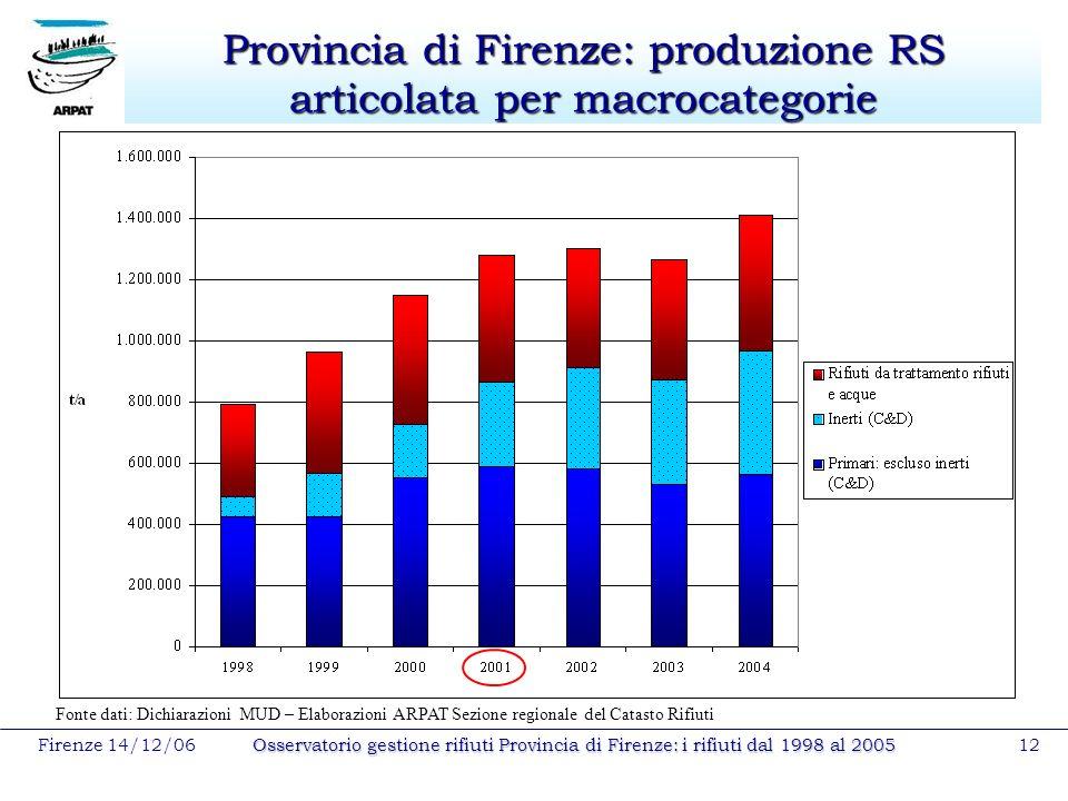 Firenze 14/12/06Osservatorio gestione rifiuti Provincia di Firenze: i rifiuti dal 1998 al 200512 Provincia di Firenze: produzione RS articolata per ma