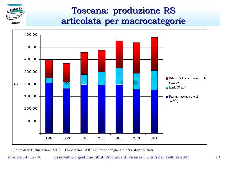 Firenze 14/12/06Osservatorio gestione rifiuti Provincia di Firenze: i rifiuti dal 1998 al 200513 Toscana: produzione RS articolata per macrocategorie