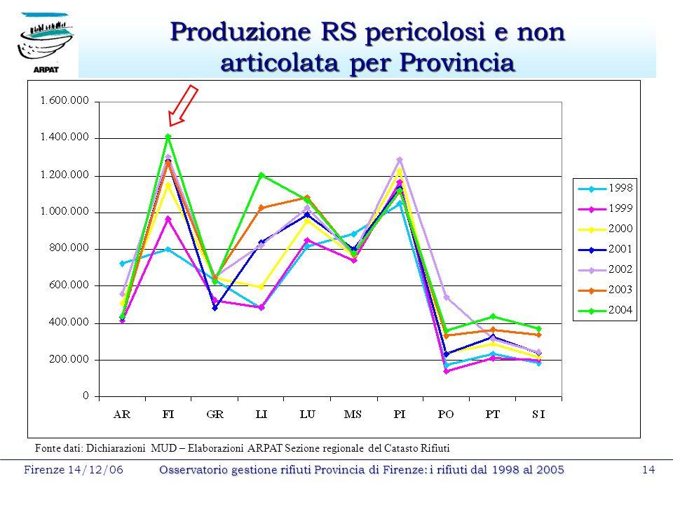 Firenze 14/12/06Osservatorio gestione rifiuti Provincia di Firenze: i rifiuti dal 1998 al 200514 Produzione RS pericolosi e non articolata per Provinc