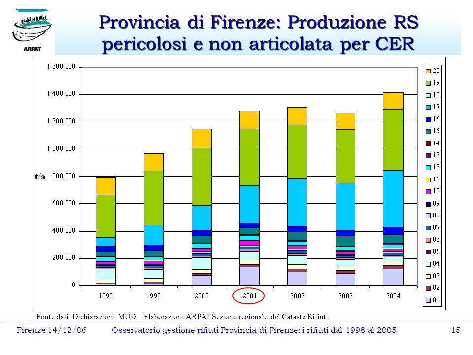 Firenze 14/12/06Osservatorio gestione rifiuti Provincia di Firenze: i rifiuti dal 1998 al 200515 Provincia di Firenze: Produzione RS pericolosi e non