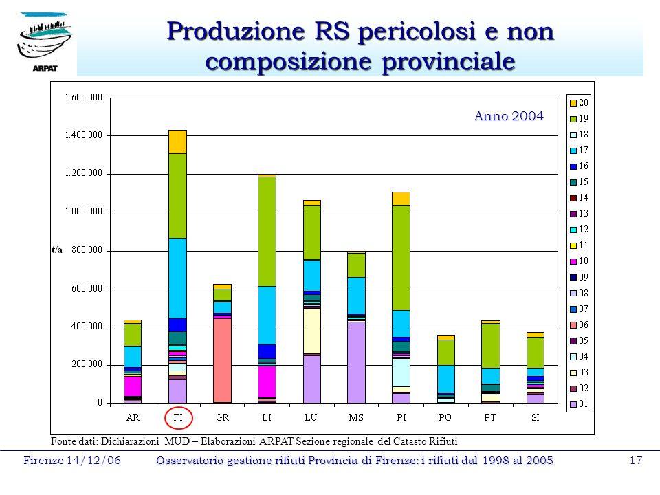 Firenze 14/12/06Osservatorio gestione rifiuti Provincia di Firenze: i rifiuti dal 1998 al 200517 Produzione RS pericolosi e non composizione provincia