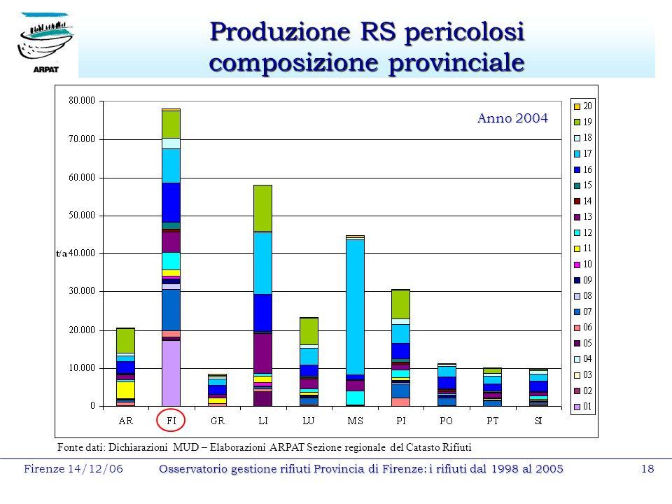 Firenze 14/12/06Osservatorio gestione rifiuti Provincia di Firenze: i rifiuti dal 1998 al 200518 Produzione RS pericolosi composizione provinciale Ann