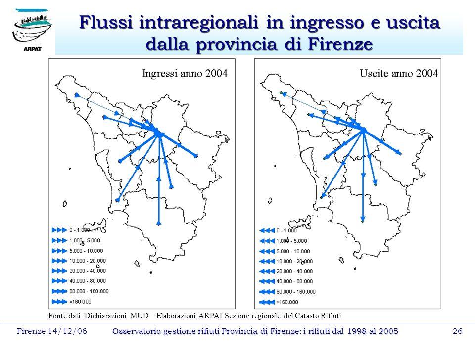 Firenze 14/12/06Osservatorio gestione rifiuti Provincia di Firenze: i rifiuti dal 1998 al 200526 Flussi intraregionali in ingresso e uscita dalla prov